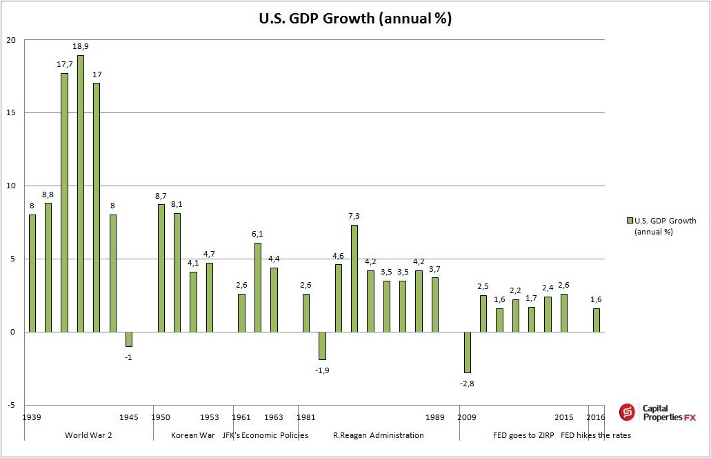history of US GDP