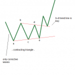 Elliott Wave Technical Analysis