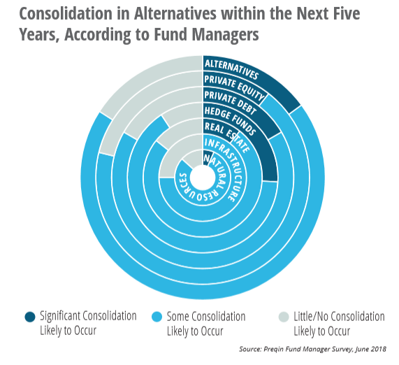 Alternative Investments Industry Consolidation