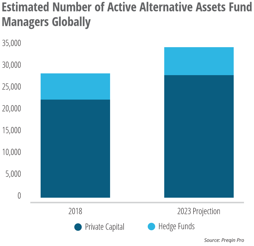 Alternative Assets Fund Managers